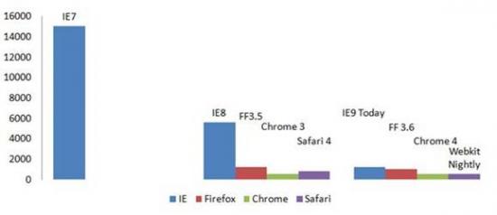 Testes com Internet Explorer 9