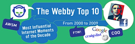 Webby Awards Top 10