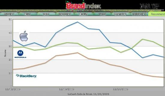 YouGov BrandIndex - Motorola, Apple e RIM