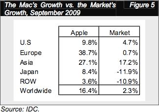 Crescimento do Mac - Setembro/2009