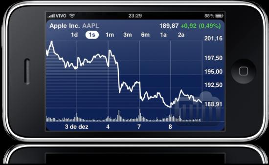AAPL hoje no iPhone
