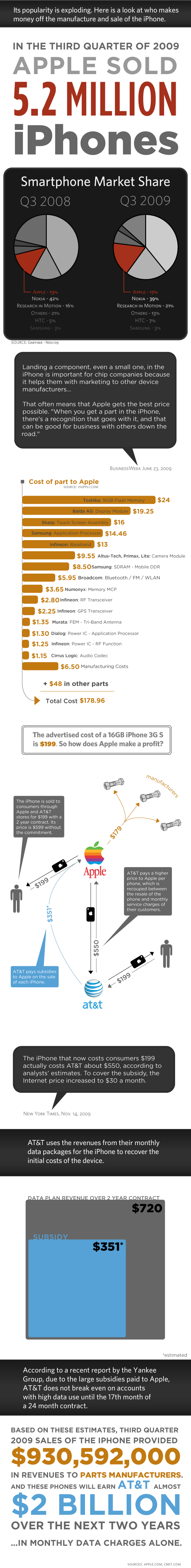 iPhone ficando rico