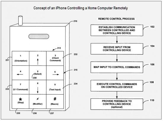 Patente de iPhone como controle remoto