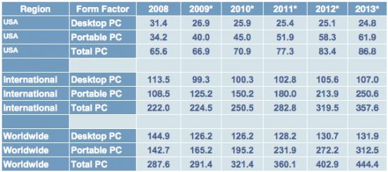 *Previsões. Carregamentos de PCs por região e tipo, 2008–2013 (Milhões de unidades). Fonte: IDC