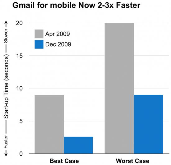 Gmail Mobile - Performance