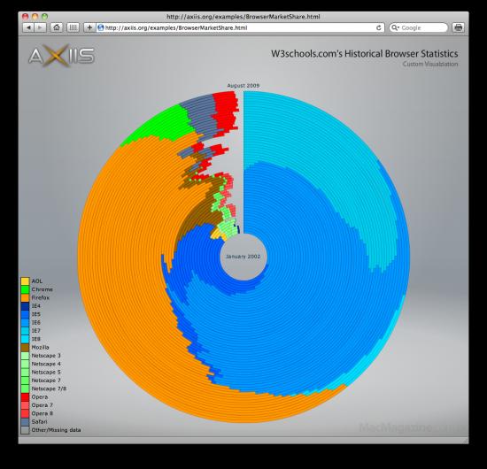 Gráfico de browsers da Axiis