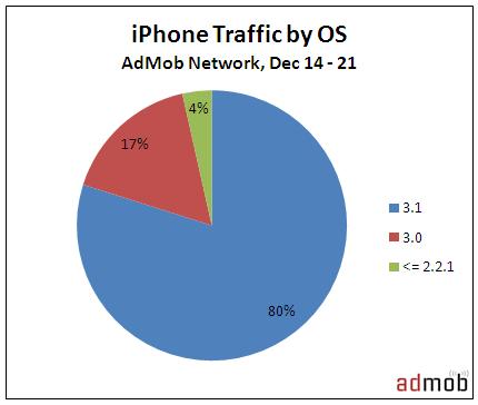 AdMob: uso do iPhone OS por usuários de iPhones