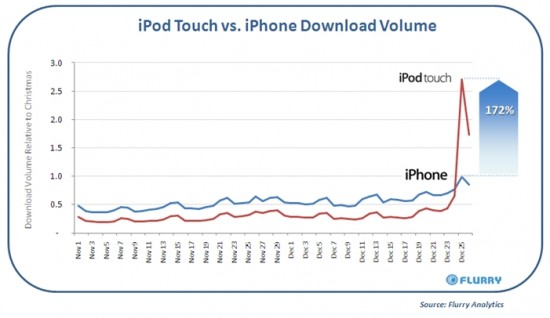 Flurry - iPod touch vs. iPhone no Natal