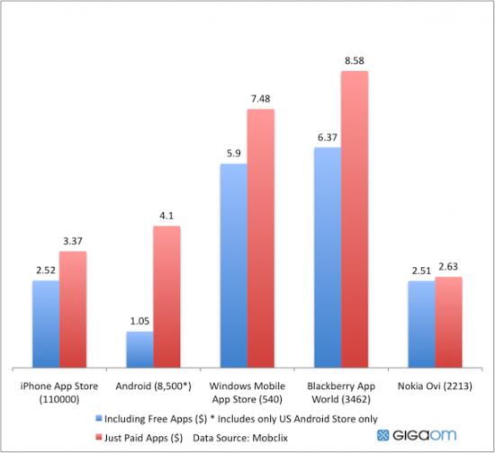 Preços médios App Stores