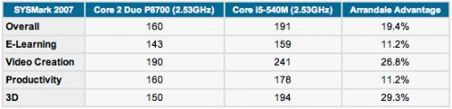 Um exemplo de benchmark geral entre o Core i5 e o Core 2 Duo. Performance varia entre 19% e 29%.
