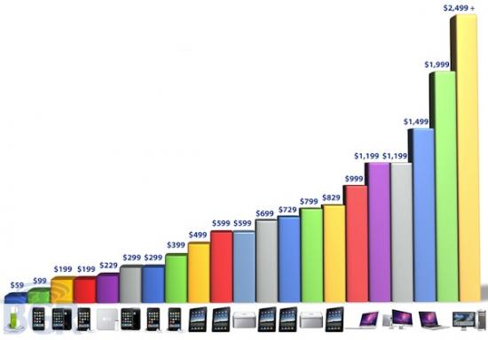 Faixas de preços adotadas pela Apple