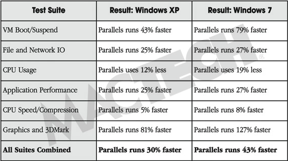 Compartivo — Parallels Desktop vs. Fusion