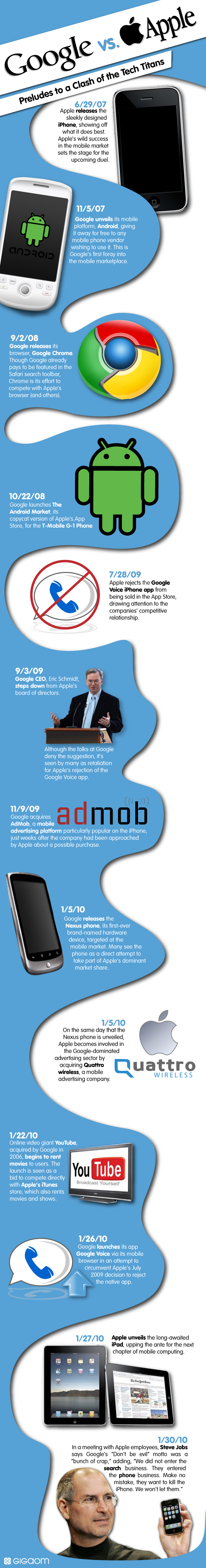 Infográfico: Google vs. Apple