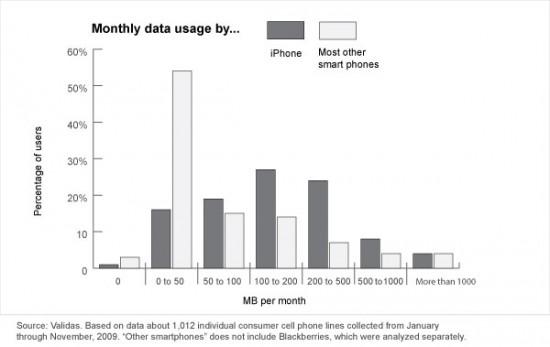 Uso de dados por usuários de smartphones