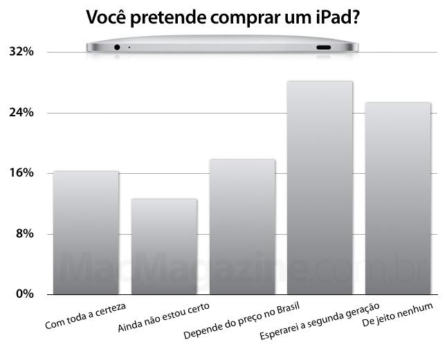 Enquete: Você pretende comprar um iPad?