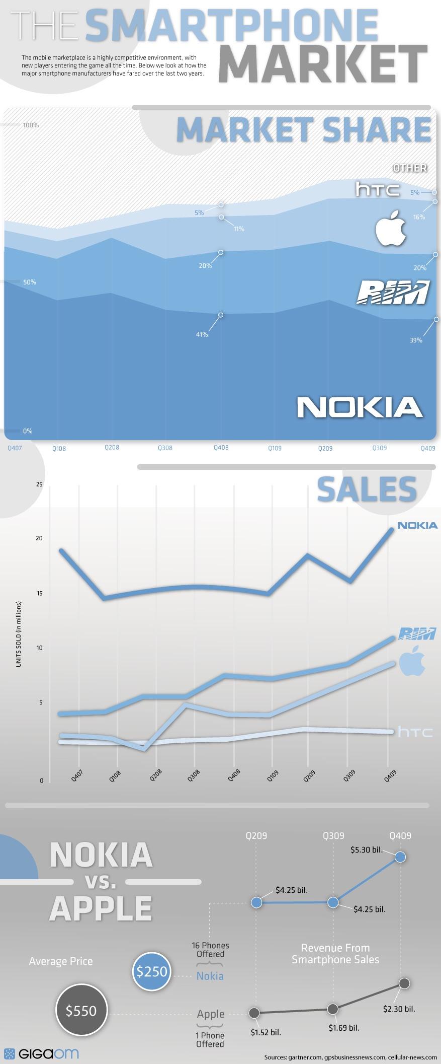 Infográfico de smartphones