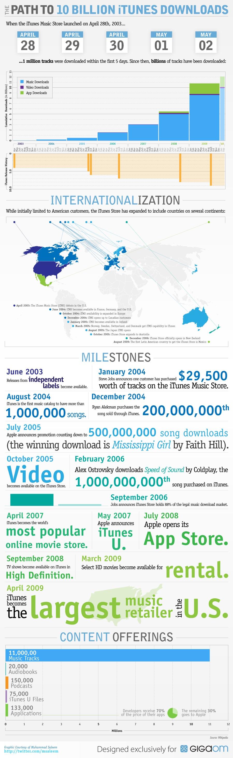 Infográfico das 10 bilhões de músicas da iTunes Store
