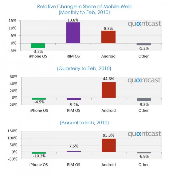 Quantcast e o web share de smartphones (fevereiro de 2010)