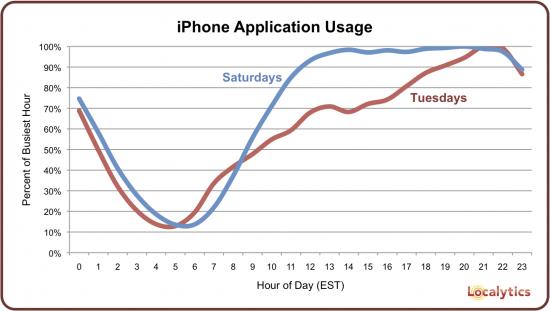Gráfico horário de uso de apps no iPhone
