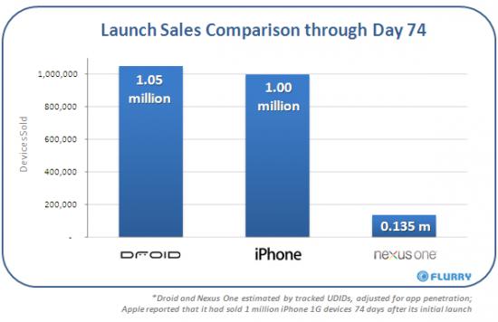 Gráfico de vendas de smartphones - 74 dias