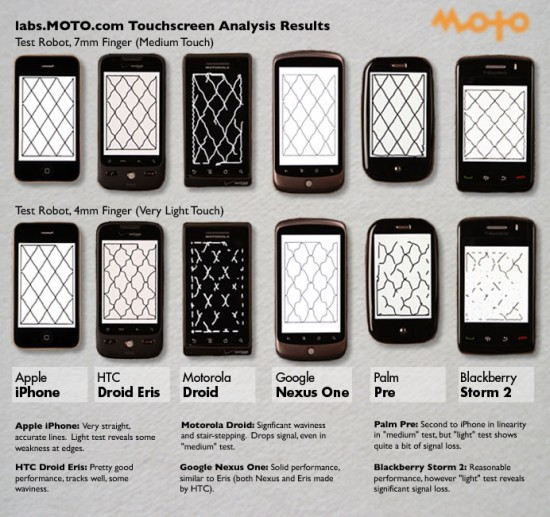 MOTO Robot Touchscreen Analysis