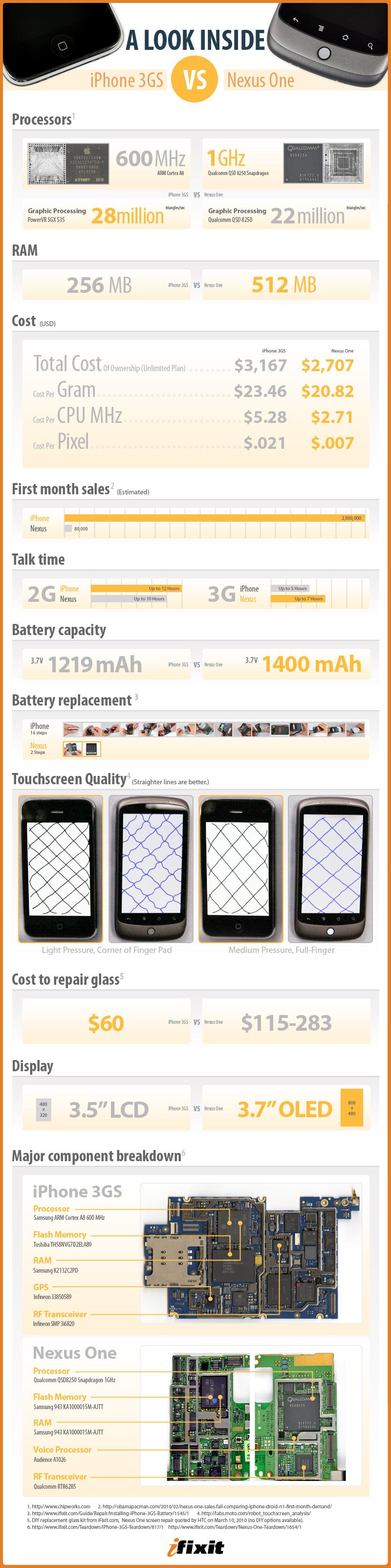 Infográfico: Nexus One vs. iPhone 3GS