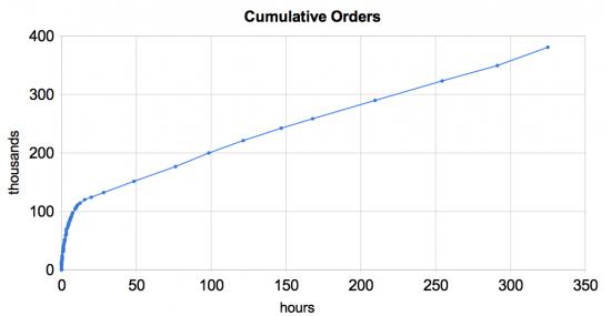 Gráfico cumulativo de vendas do iPad