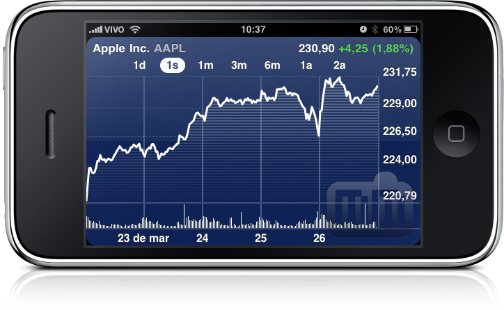 AAPL no iPhone
