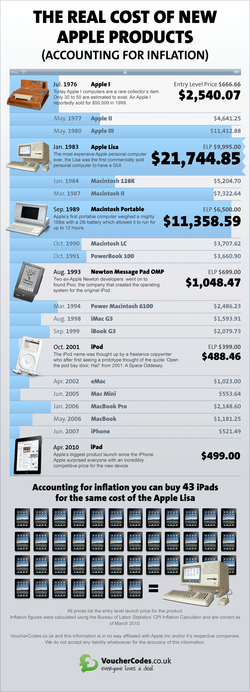 $11,000 for the First Apple Portable Computer! The Real Cost of Apple Products