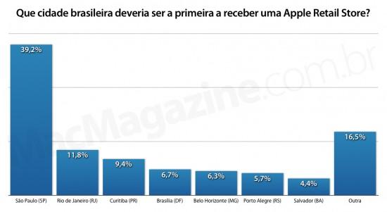 Enquete: Que cidade brasileira deveria ser a primeira a receber uma Apple Retail Store?