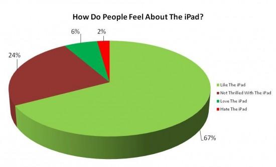 Pesquisa da Attensity sobre iPad no Twitter