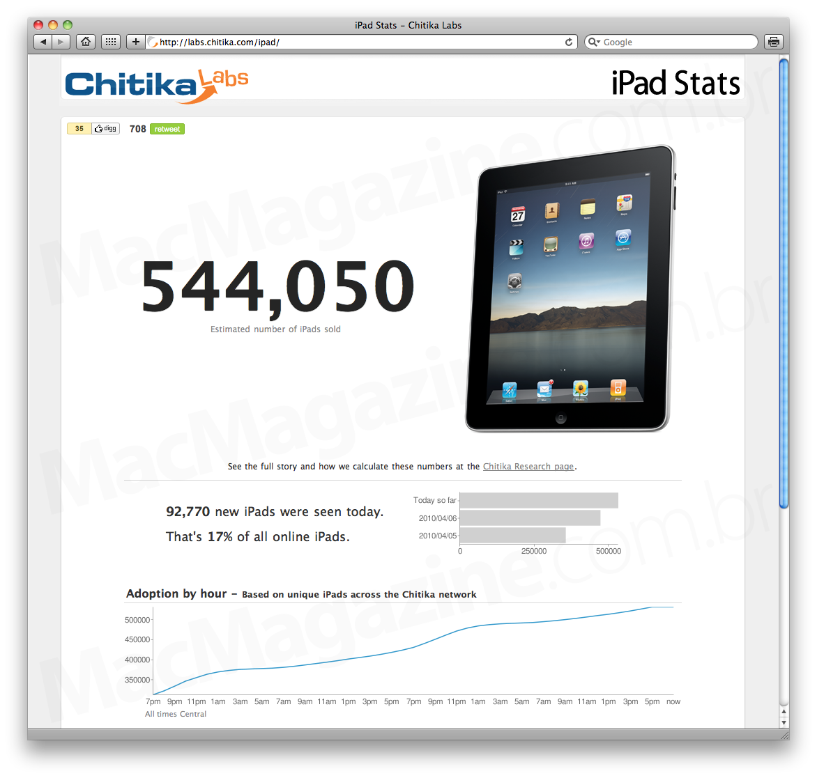 iPads vendidos, by Chitika Labs