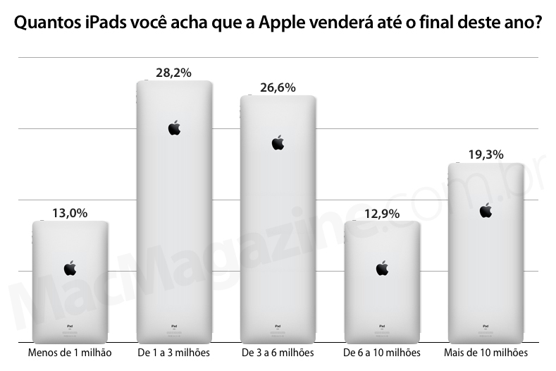 Enquete: Quantos iPads você acha que a Apple venderá até o final deste ano?