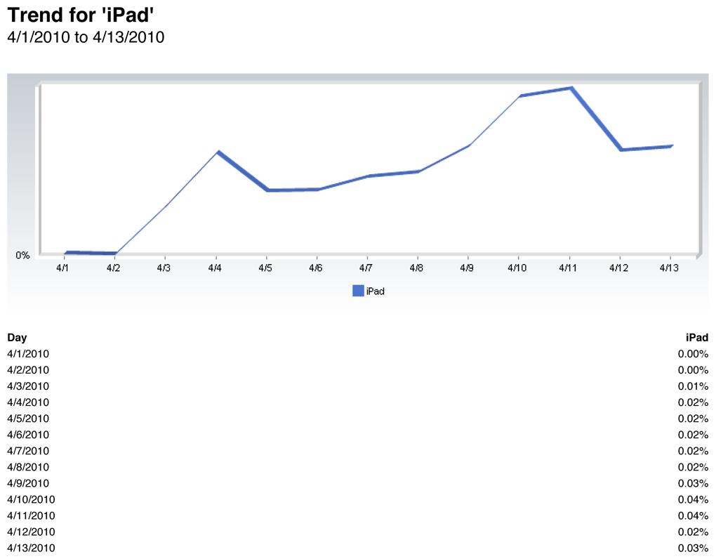 iPad na Net Applications
