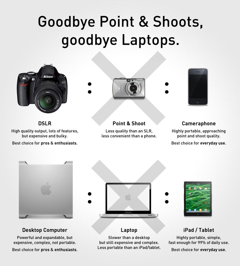 Goodbye Point & Shoots, goodbye Laptops.