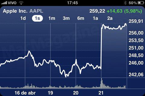 NASDAQ AAPL - 21 de abril de 2010