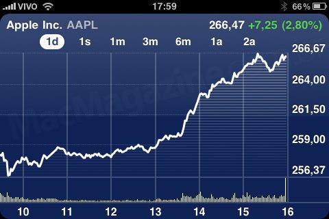 NASDAQ:AAPL - 22 de abril de 2010