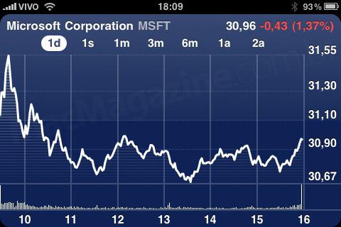 NASDAQ:MSFT - 23 de abril de 2010