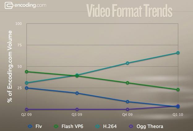 Gráfico de codecs de vídeo na web