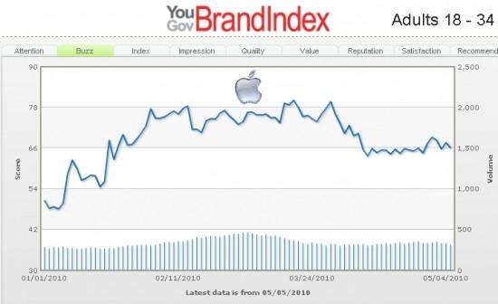 Gráfico da marca Apple no BrandIndex