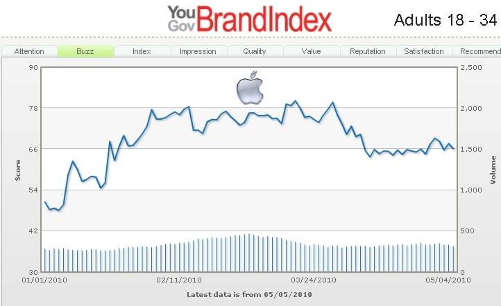 Gráfico da marca Apple no BrandIndex
