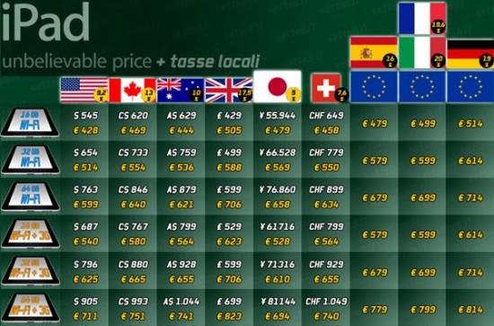 Tabela de preços internacionais do iPad