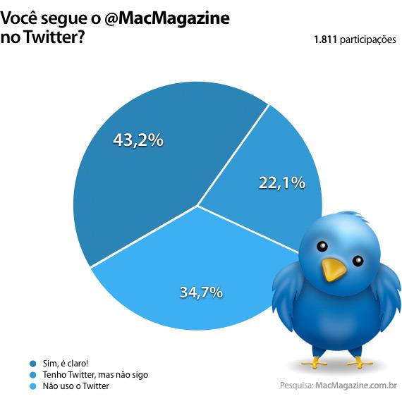 Enquete: Você segue o @MacMagazine no Twitter?