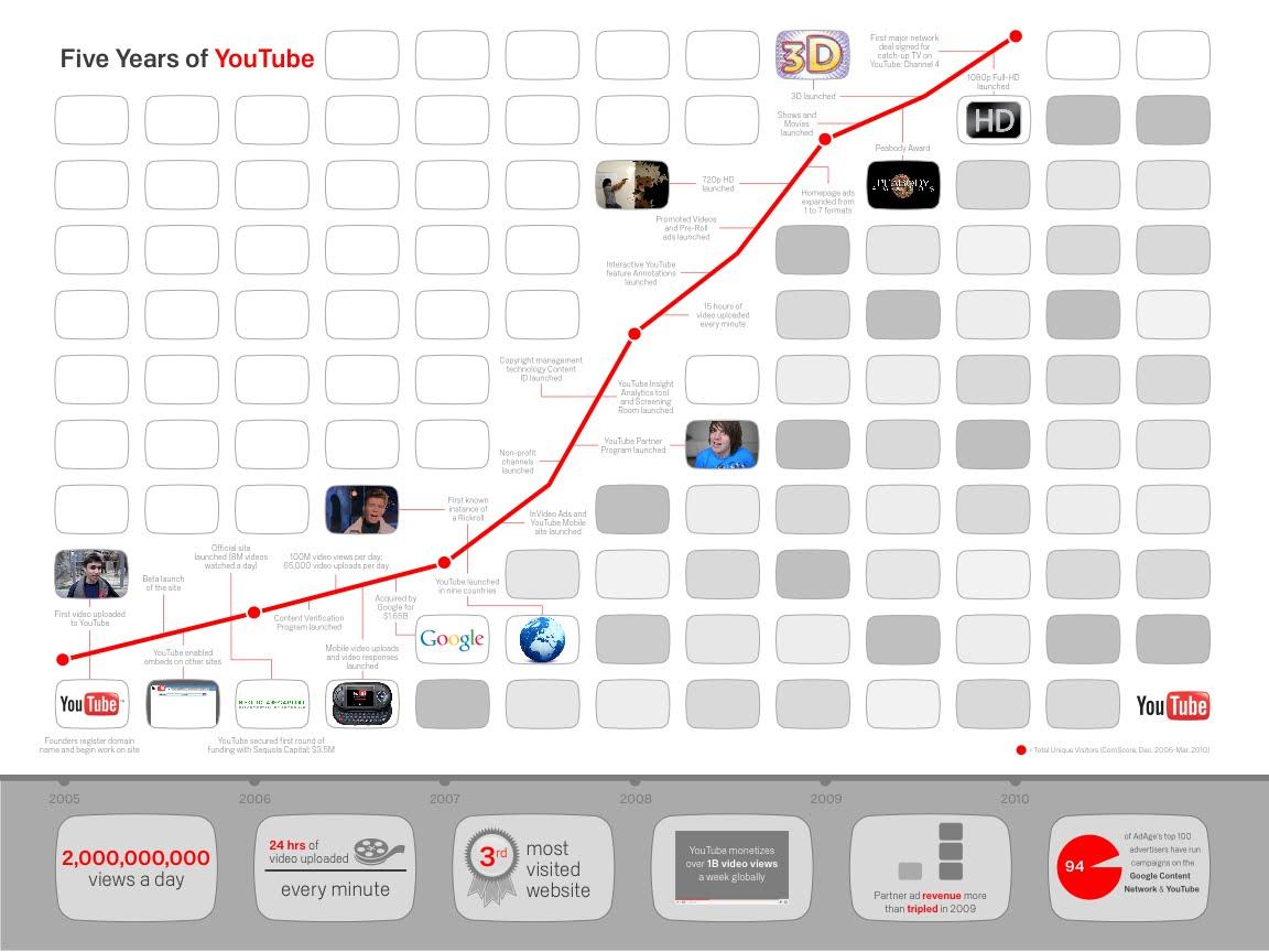 Cinco anos de YouTube.com