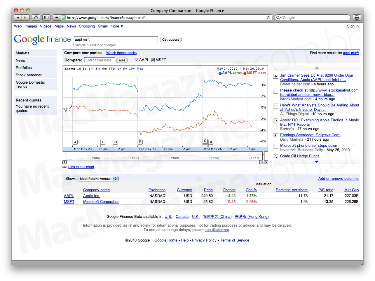 AAPL e MSFT na NASDAQ