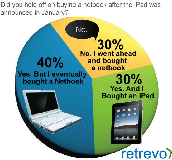 Pesquisa da Retrevo sobre iPad vs. netbooks