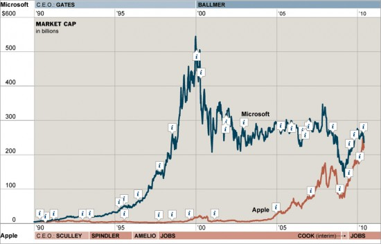 Market cap da Microsoft vs. Apple