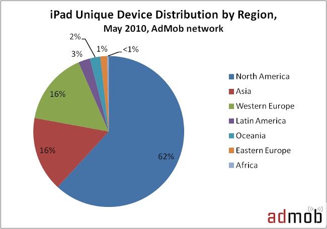 Porcentagem de iPads fora dos Estados Unidos