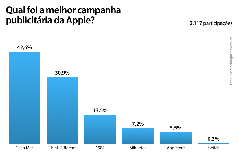 Enquete - Campanha publicitária da Apple