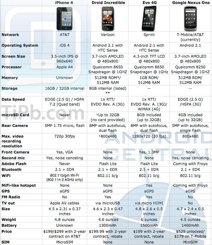 Tabela comparativa do iPhone 4 com concorrentes